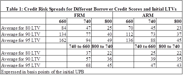 TABLE 1-credit risk score for borrower scores
