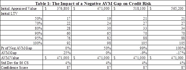 Table 1 - Impact of a Negative AVM Gap on Credit Risk