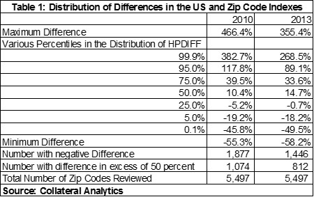 Table 1 - Dist of Differences in the US & ZIP Code Indexes