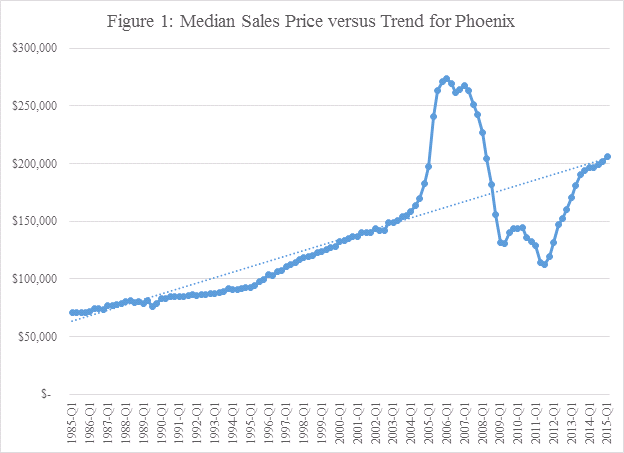 Figure 1 - Median Sales Price versus Trend for Phoenix