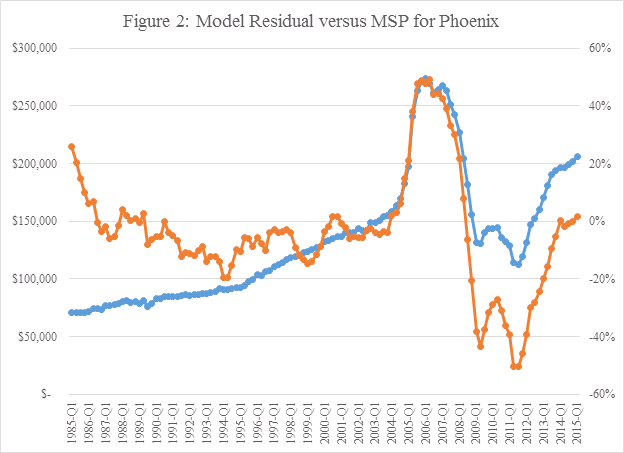 Figure 2 - Model Residual versus MSP for Phoenix