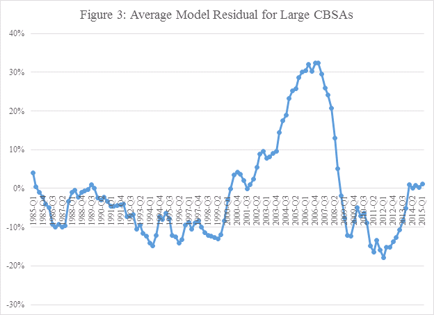 Figure 3 - Average Model Residual for Large CBSAs