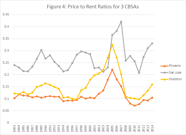 Figure 4 - Price to Rent Ratios for 3 CBSAs