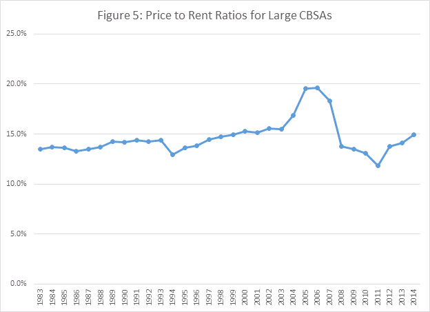Figure 5 - Price to Rent Ratios for Large CBSAs
