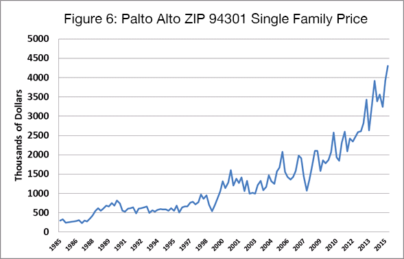 Figure 6 - Palto Alto ZIP 94301 Single Family Price