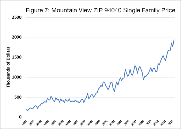 Figure 7 - Mountain View ZIP 94040 Single Family Price