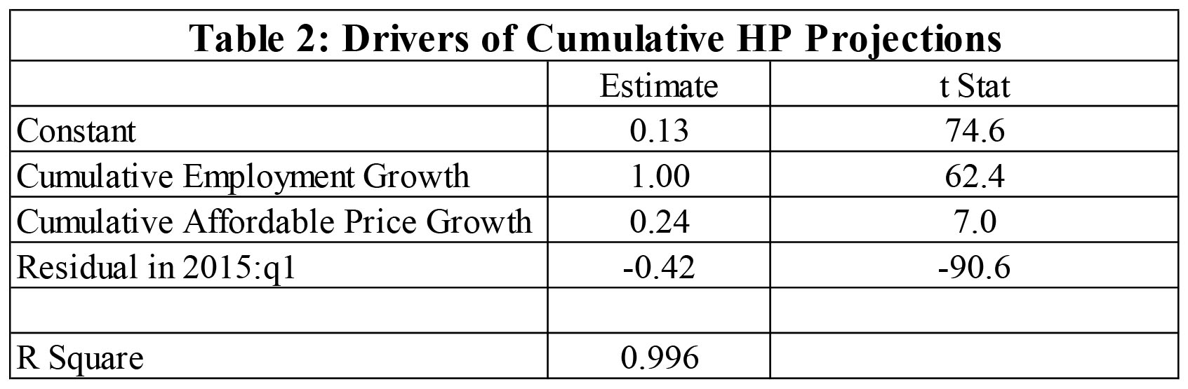 Table 2 - Drivers of Cumulaitive HP Projections