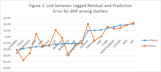 FIG3_r1- Model Predictions of Outliers