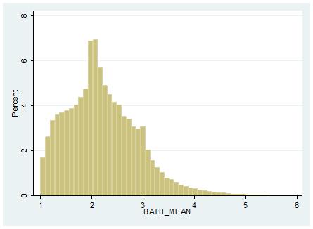 exhibit-a-5-us-neighborhood-mean-bath-count-distribution