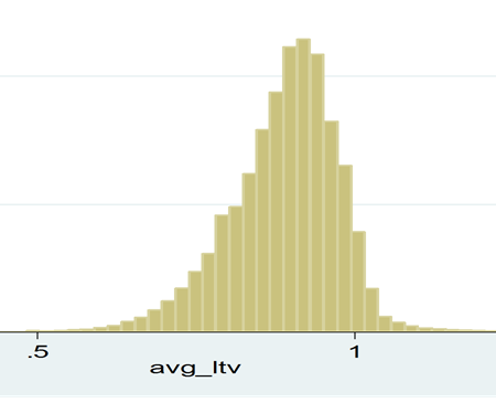 exhibit-a-8-us-single-family-home-distribution-of-average-ltv-as-of-june-2016-for-those-with-mortgages-based-on-current-valuations