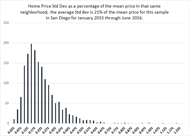 exhibit_1-san-diego-neighborhoods-price-dispersion