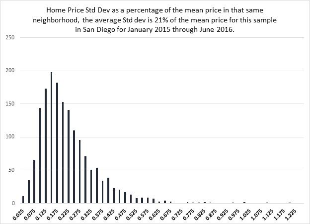 exhibit_1-san-diego-neighborhoods-price-dispersion