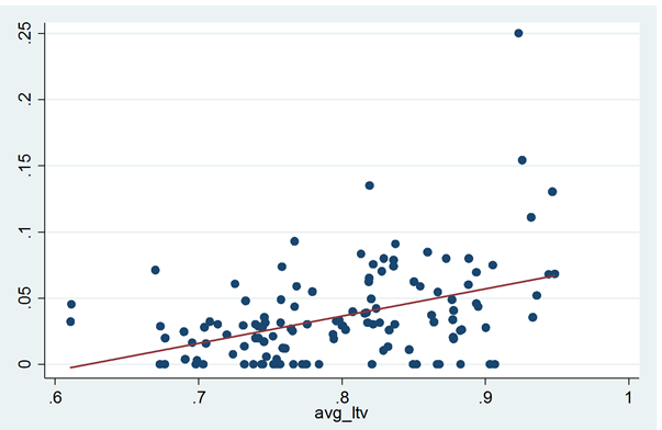 exhibit_10-foreclosure-rates-in-san-diego-by-average-ltv-of-neighborhood-with-linear-and-polynomial-fitted-lines