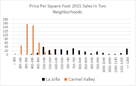 exhibit_4-price-per-square-foot-for-neighborhoods-in-exhibit-3