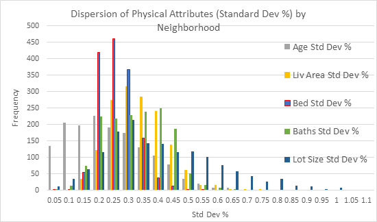 exhibit_5-comparing-the-distribution-of-standard-deviations-of-physical-attributes-by-neighborhood