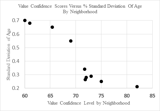 exhibit_6-percentage-standard-deviation-of-age-versus-valuation-confidence-range-for-a-sample-of-neighborhoods-in-cincinnati