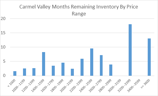 exhibit_8-months-remaining-inventory-in-carmel-valley