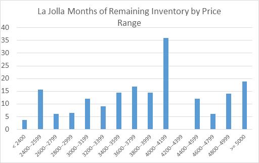 exhibit_9-months-remaining-inventory-in-la-jolla