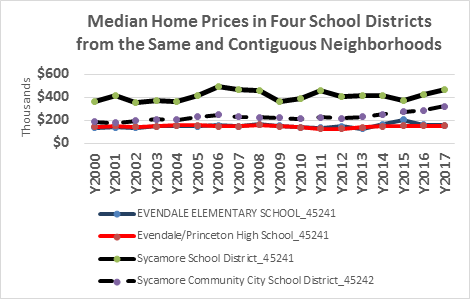 Housing Values & School Quality   Collateral Analytics
